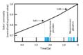Solar luminosity variation.png
