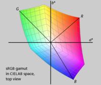 Рис. 20. В sRGB гамма отображается в CIELAB пространства. Обратите внимание, что строки, указывая на красный, зеленый и синий праймериз не равномерно по hue угол, и они разной длины. Праймериз также имеют различные L* значения.