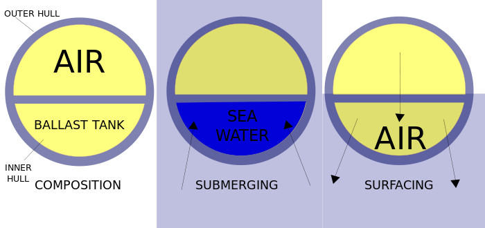 Submarine diagram simple.svg