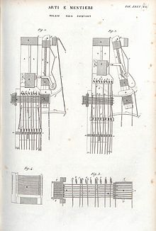 Jacquard loom wikipedia historyedit malvernweather Gallery