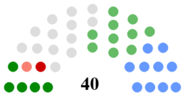 Tipperary County Council Composition.png
