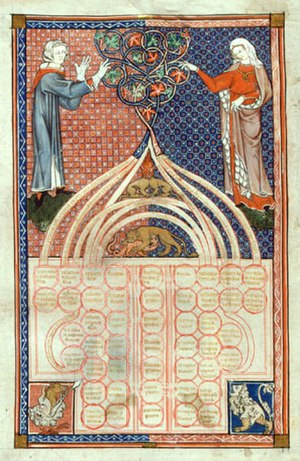 Intersex in history - An illustration from a 13th-century manuscript of the Decretum Gratiani