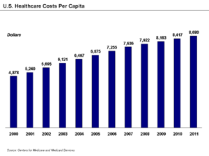 Health Care In The United States Wikipedia