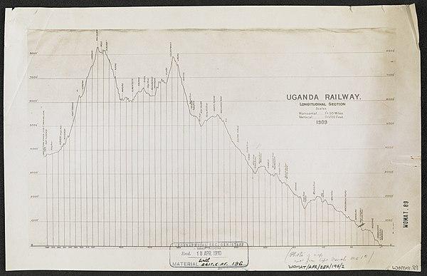 600px uganda railway. longitudinal section 1909 %28womat afr bea 196 2%29