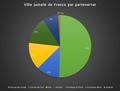 Ville jumelé de France par partenariat en 2019.png