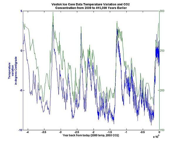 Methoden voor het daten van Ice cores