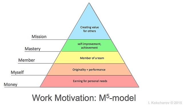 approaches to motivation at work These two motives often work together to determine the behavior of the  despite  being similar in nature, many achievement motivation approaches have been.