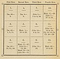 """""""AARON'S BREAST PLATE"""" from 1851 book entitled - Precious stones - being an account of the stones mentioned in the Sacred Scriptures (IA PreciousStonesBeingAnAccountOfTheStonesMentionedInTheSacred) (page 94 crop).jpg"""