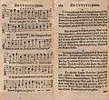 1628-An-Wasserflüssen-Babylon-verses-cantus-Schütz-Becker.jpg