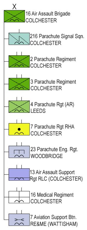 16 Air Assault Brigade - Structure 16 Air Assault Bde