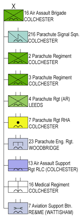 16 Air Assault Brigade - Structure 16 Air Assault Bde