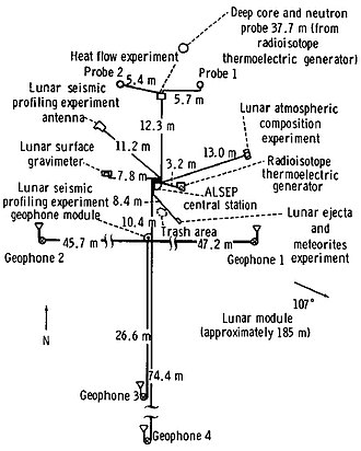 Apollo Lunar Surface Experiments Package - Layout of Apollo 17's ALSEP