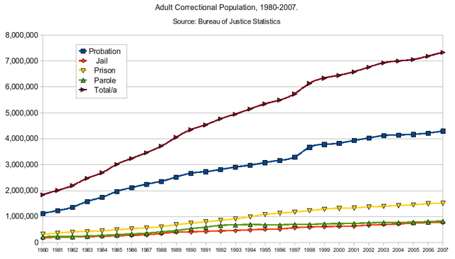 Adult Correctional Population - 1980-2007