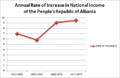 Annual Rate of National Income Increase of the People's Republic of Albania.png
