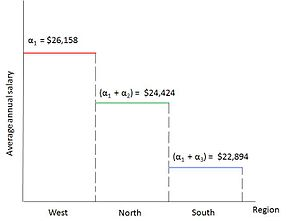 Dummy variable (statistics) - Figure 2 : Graph showing the regression results of the ANOVA model example: Average annual salaries of public school teachers in 3 regions of Country A.