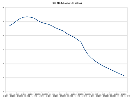 Decline in AOL U.S. subscribers 2Q 2001 - 2Q 2009, with a significant drop from 2Q 2006 onward. Aol subscribers Q201-Q407.png