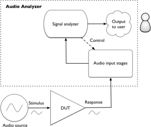 Audio analyzer - Block Diagram of open-loop testing with an audio analyzer
