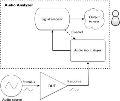 Audio Analyzer Wikipedia