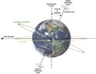 Earth's axial tilt is about 23°.