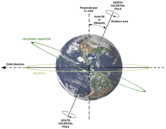 Celestial equator - The celestial equator is currently inclined by about 23.44° to the ecliptic plane. The image shows the relations between Earth's axial tilt (or obliquity), rotation axis, and orbital plane.