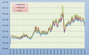 Gasoline and diesel usage and pricing - Gasoline and Diesel nominal price development 1993-2014 in Switzerland (CHF/l).