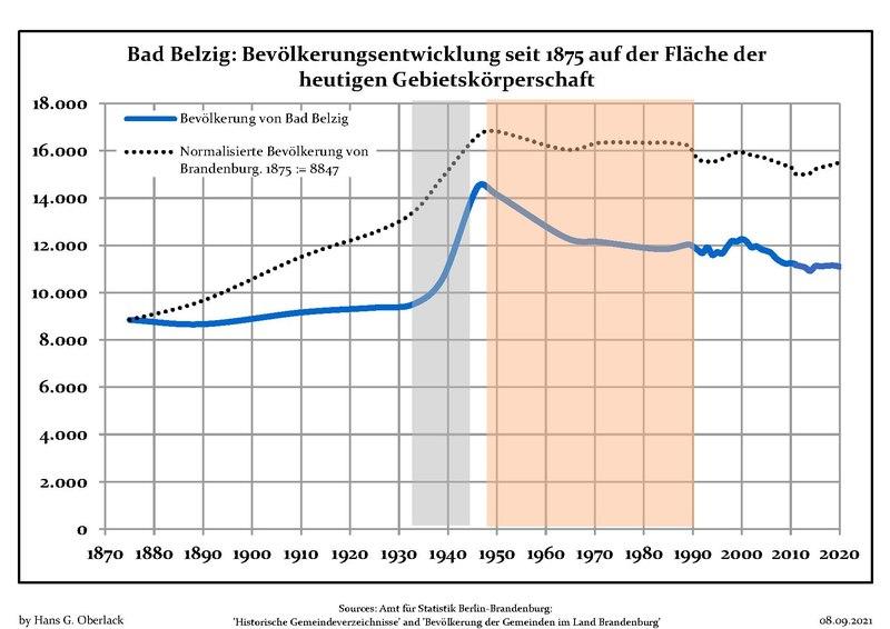 File:Bevölkerungsentwicklung Bad Belzig.pdf