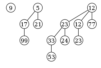 Example of a binomial heap