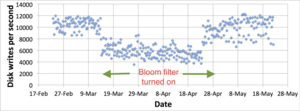 Bloom filter - Image: Bloom Filter Disk