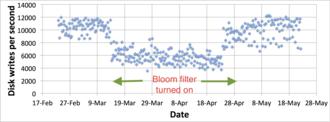 Bloom filter - Image: Bloom Filter Disk