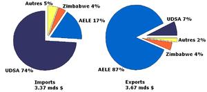 Botswana trade