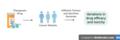Cancerpharmacogenomics.png