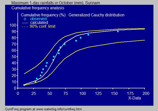 Cauchy distribution
