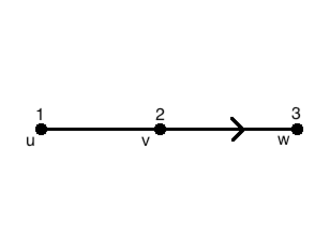 Mixed graph - Example of mixed graph
