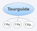 Data Model - Tourguide.png