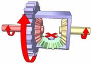 Obr.2. Uzavretý diferenciál, obe kolesá sa točia rovnakou rýchlosťou