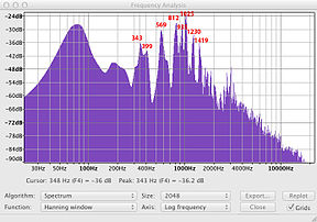 Spectrum analysis of a slap. The spike at 812 Hz is the two-one mode, followed by higher-order modes.