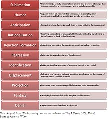 Defence mechanisms wikipedia diagram of selected ego defence mechanisms altavistaventures Choice Image