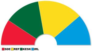 Estonian parliamentary election, 2011 - Distribution of seats in the Estonian parliament 2011-2015