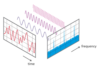 Fast Fourier transform - Diagram 1: View of a signal in the time and frequency domain