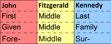 Diagram of naming conventions, using John Fitzgerald Kennedy as an example. First names can also be called given names, and last names (surnames) can also be called family names. This shows a structure typical for English-speaking cultures (and some others). Other cultures use other structures for full names FML names-2.png
