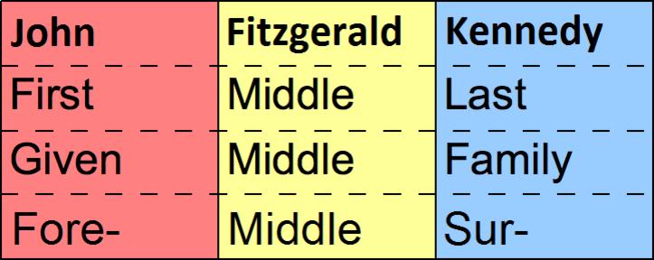 FML names-2