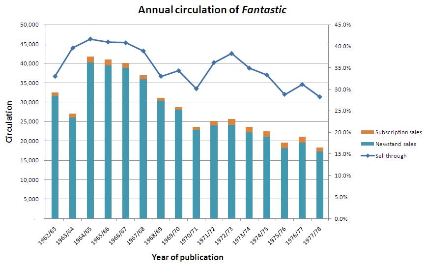 Fantastic circulation graph