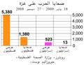 Gaza-Israel war casualties-ar.png