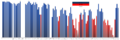 Genoa Positions Chart.png