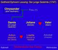 Gotthold Ephraim Lessing, Der junge Gelehrte - Personenübersicht.png