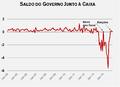 Gráfico do saldo do governo federal brasileiro junto à Caixa Econômica Federal.png