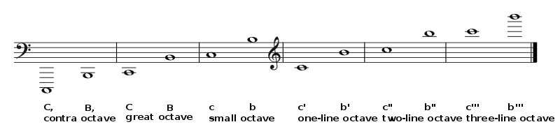 Helmholtz pitch notation.svg