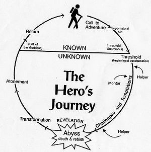 English: This image outlines the basic path of...