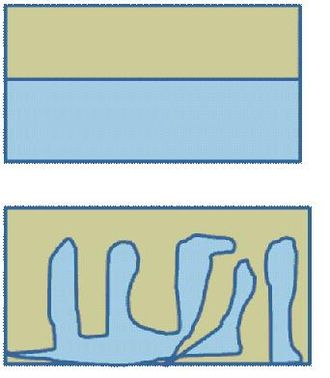 Hybrid solar cell - Figure 2. Two different structures of heterojunctions, a) phase separated bi-layer and b) bulk heterojunction. The bulk heterojunction allows for more interfacial contact between the two phases, which is beneficial for the nanoparticle-polymer compound as it provides more surface area for charge transfer.