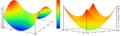 Hyperbolic vs elliptic paraboloid.png